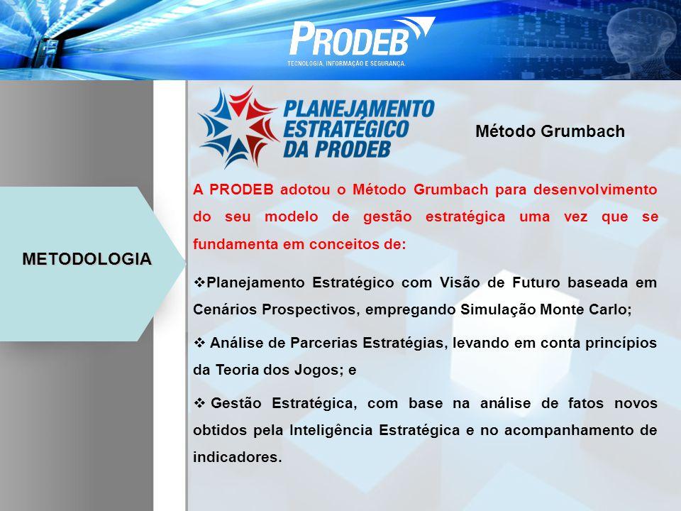 Método Grumbach METODOLOGIA