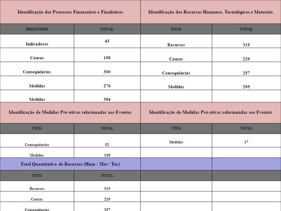 Identificação dos Processos Financeiros e Finalísticos