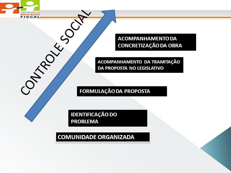 CONTROLE SOCIAL COMUNIDADE ORGANIZADA
