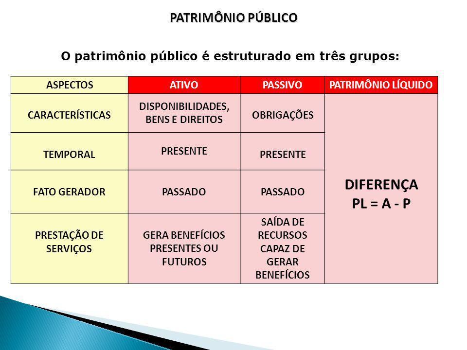 DIFERENÇA PL = A - P PATRIMÔNIO PÚBLICO
