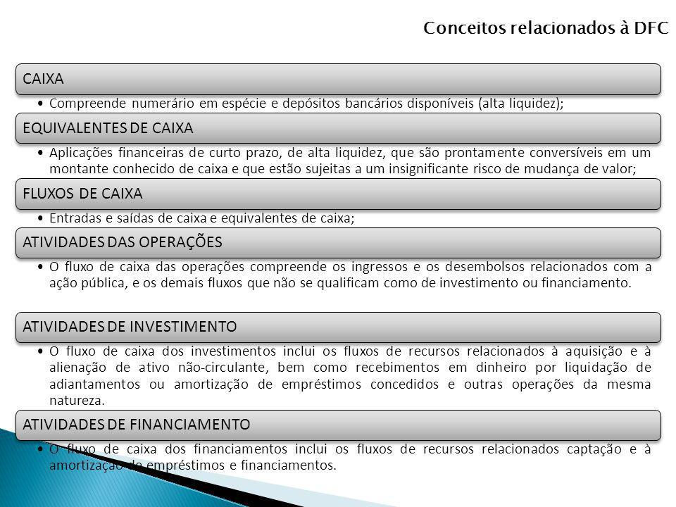 Conceitos relacionados à DFC