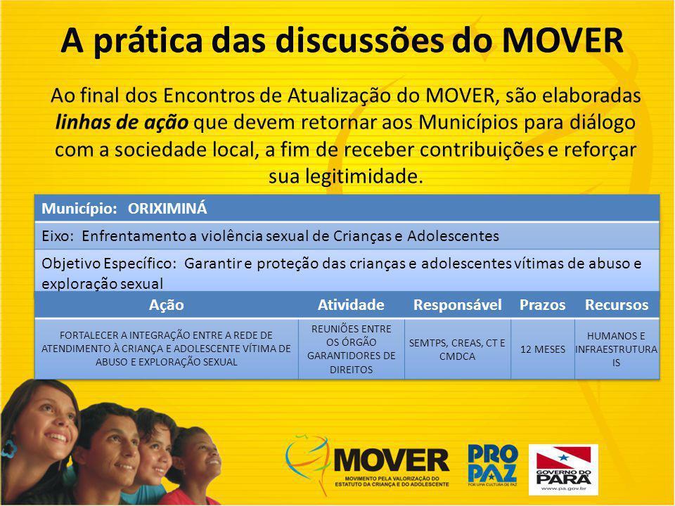 A prática das discussões do MOVER