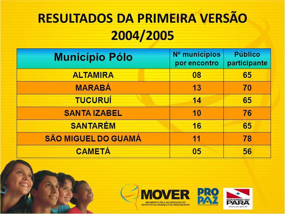 RESULTADOS DA PRIMEIRA VERSÃO 2004/2005 Nº municípios por encontro