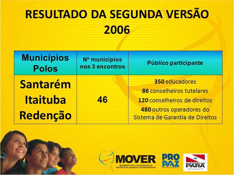 RESULTADO DA SEGUNDA VERSÃO 2006 Nº municípios nos 3 encontros