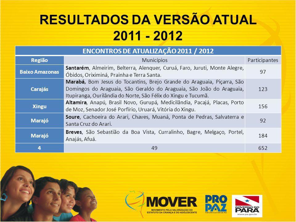 RESULTADOS DA VERSÃO ATUAL 2011 - 2012