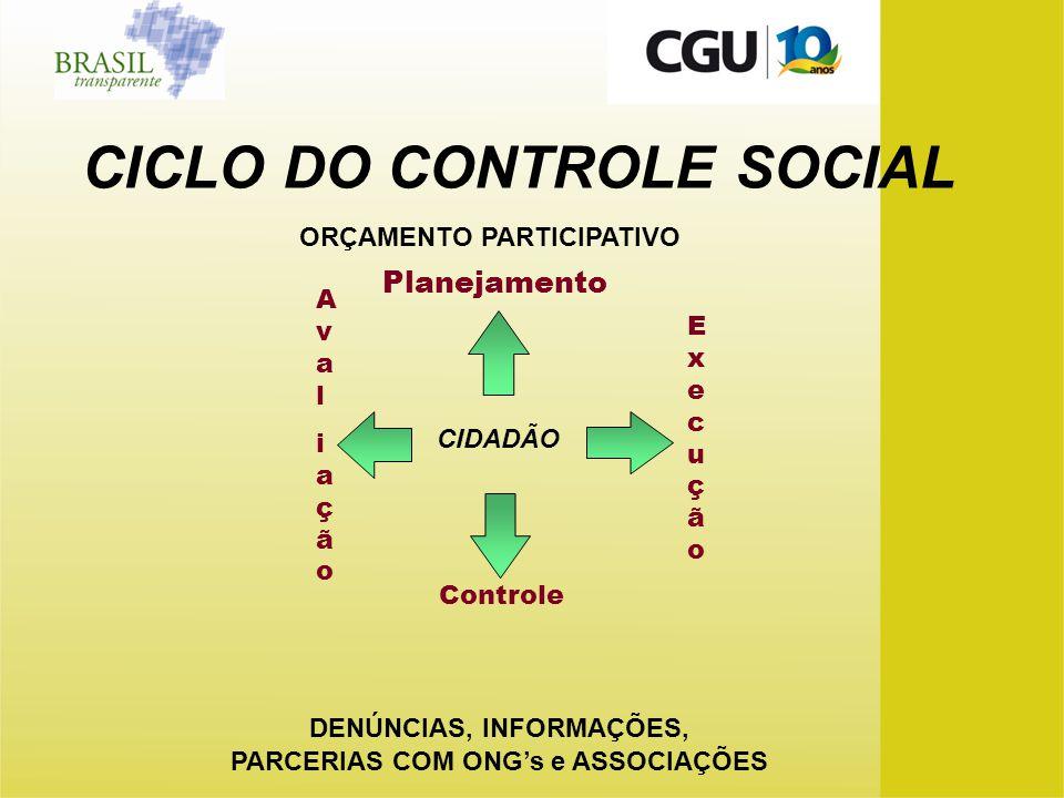 CICLO DO CONTROLE SOCIAL