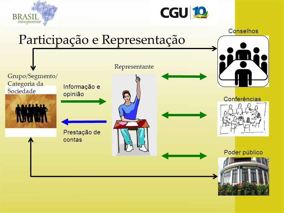 Participação e Representação