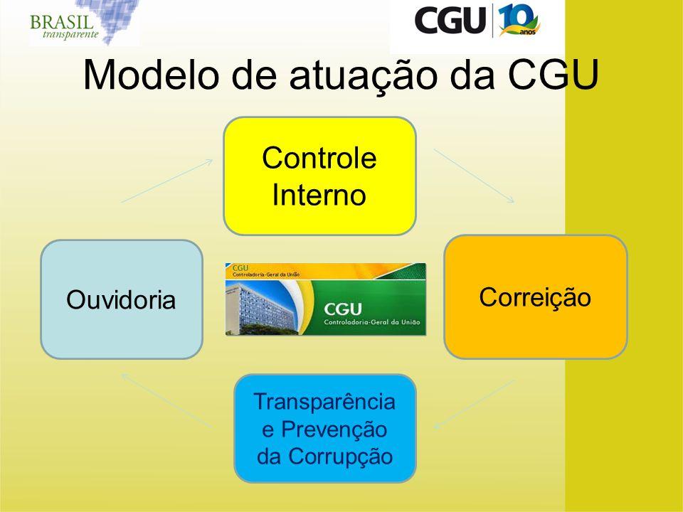 Modelo de atuação da CGU