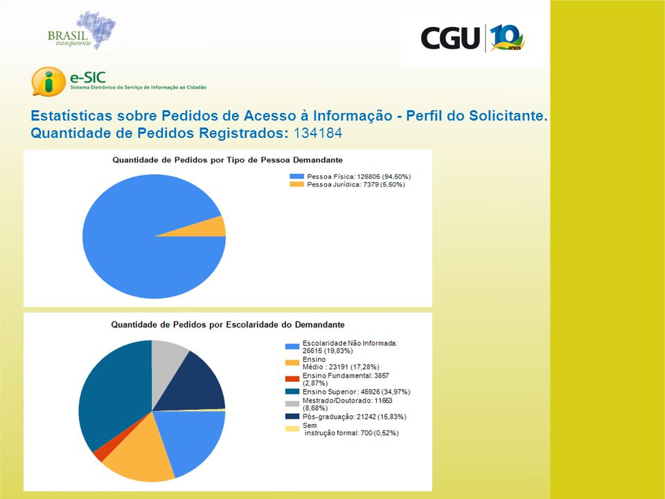 Estatísticas sobre Pedidos de Acesso à Informação - Perfil do Solicitante.