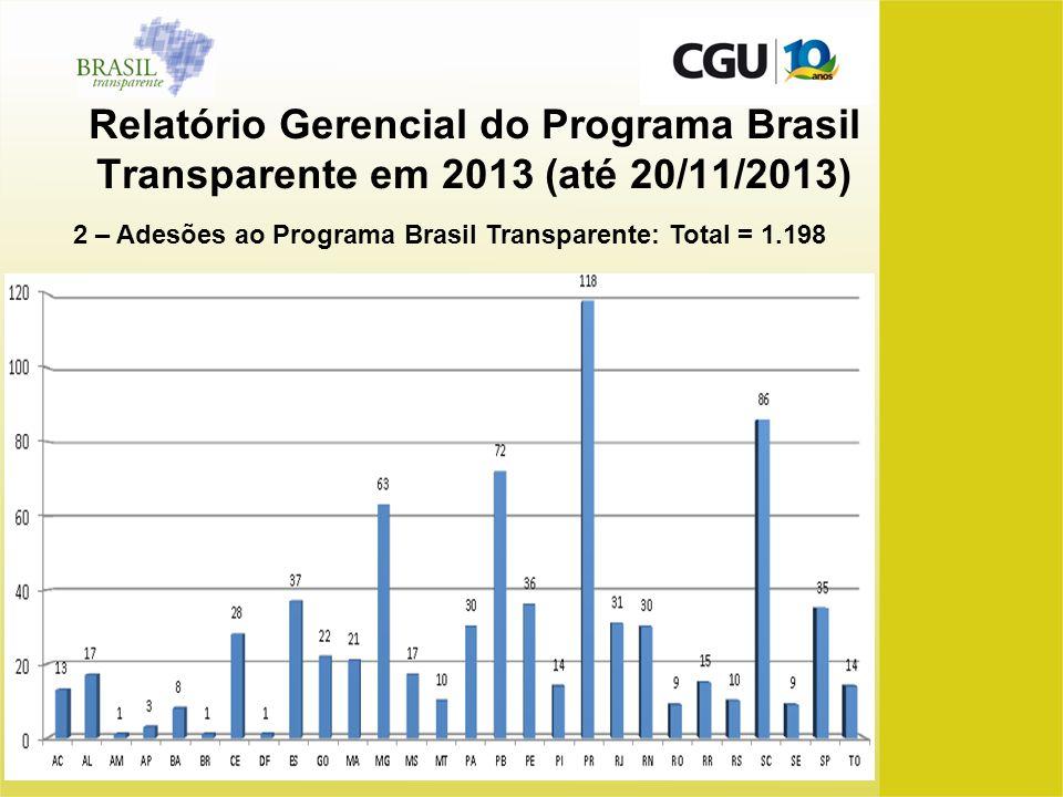 Relatório Gerencial do Programa Brasil Transparente em 2013 (até 20/11/2013)