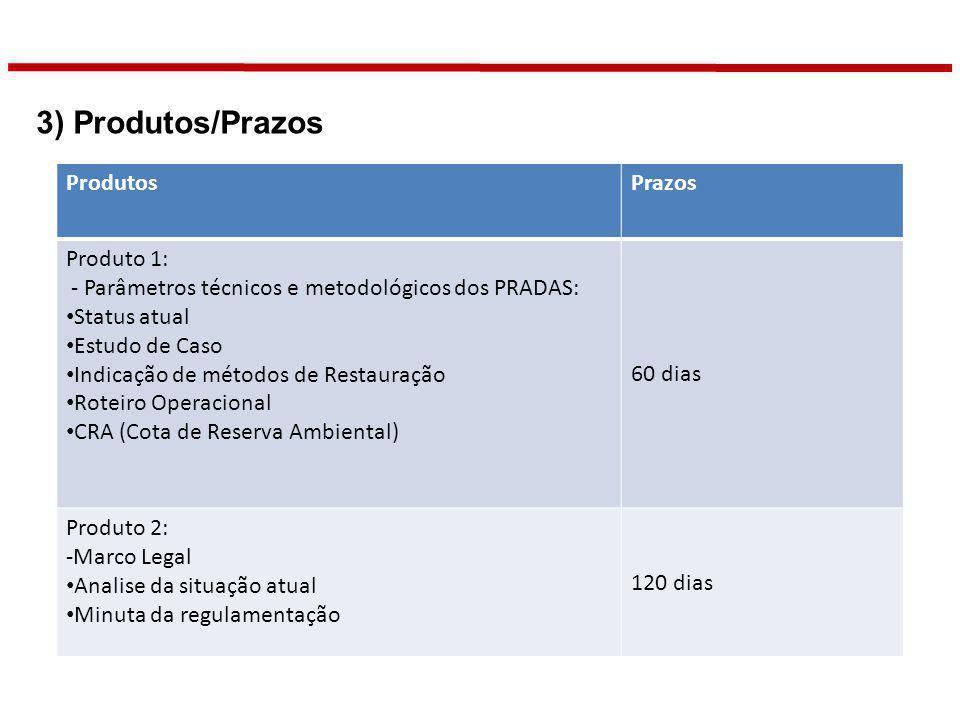 3) Produtos/Prazos Produtos Prazos Produto 1: