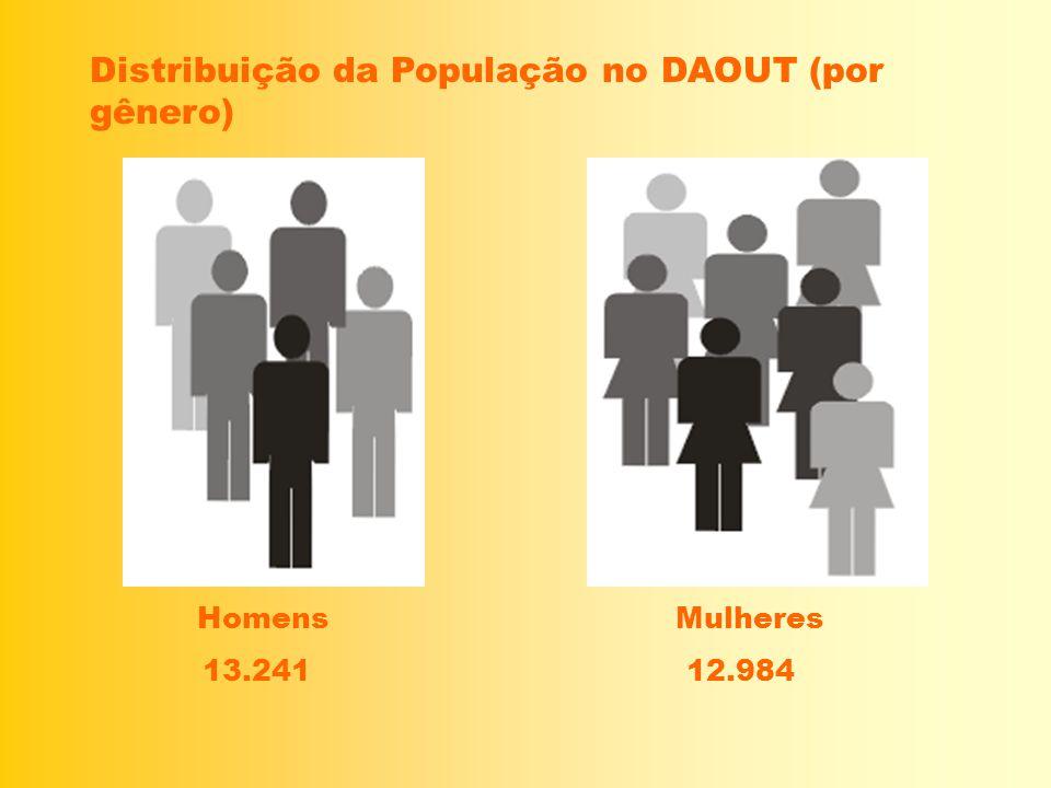 Distribuição da População no DAOUT (por gênero)