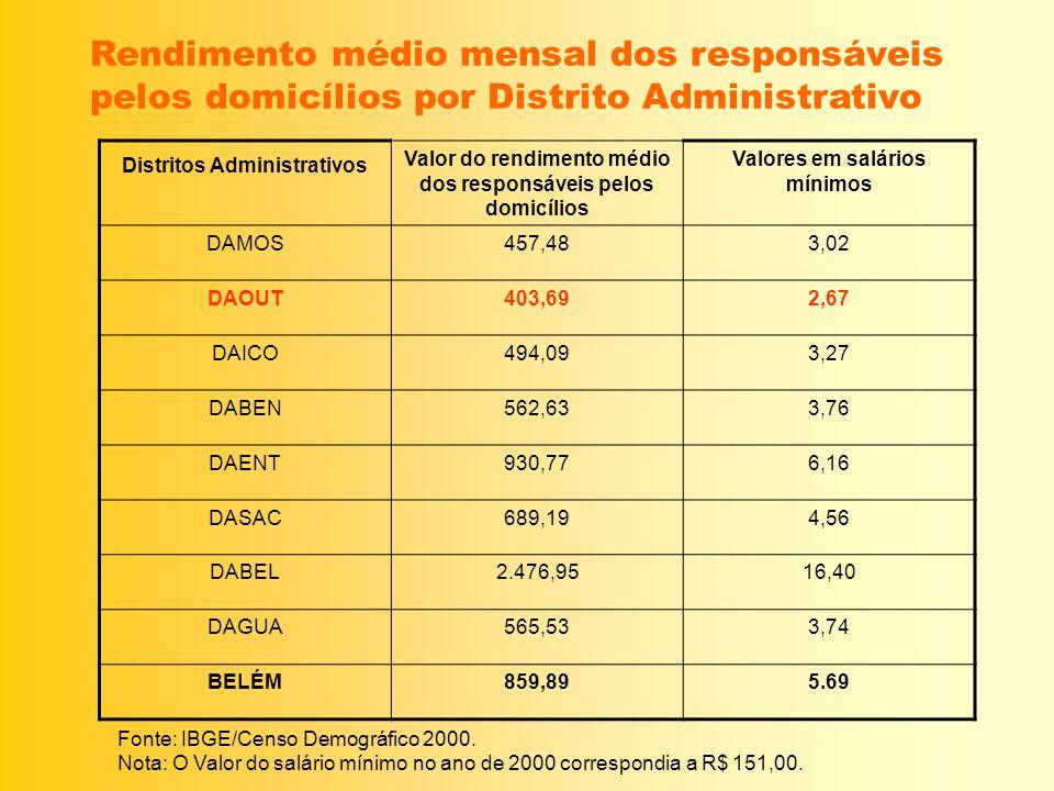 Rendimento médio mensal dos responsáveis pelos domicílios por Distrito Administrativo