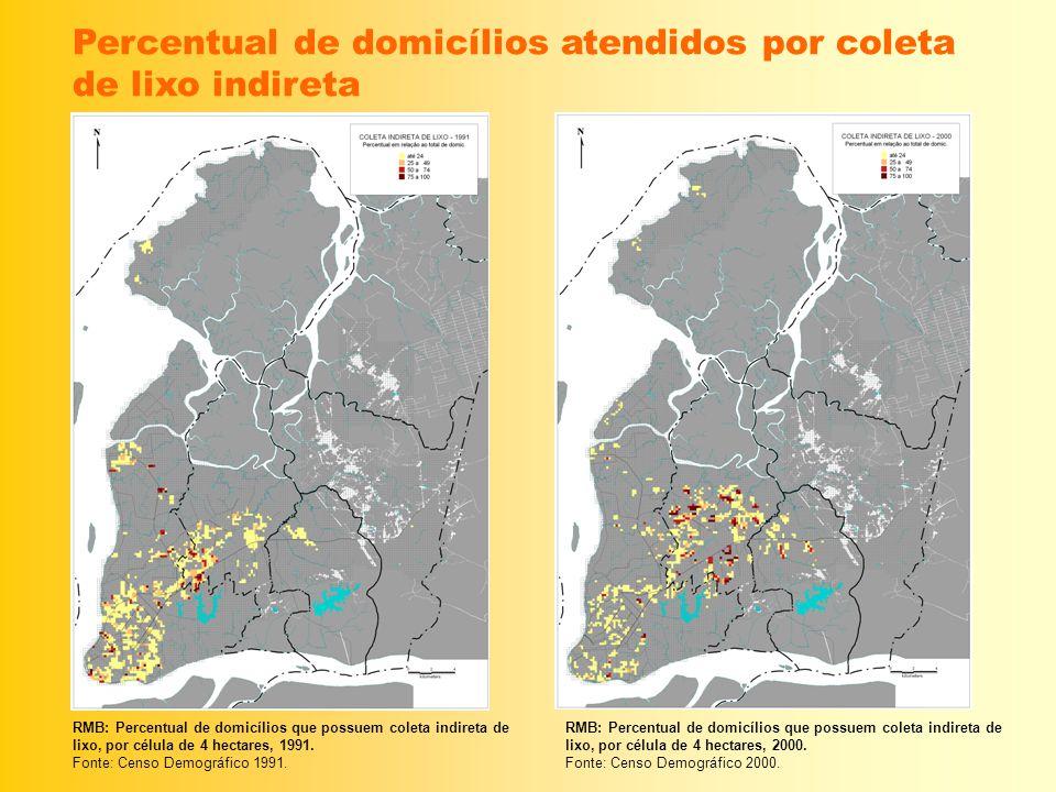 Percentual de domicílios atendidos por coleta de lixo indireta