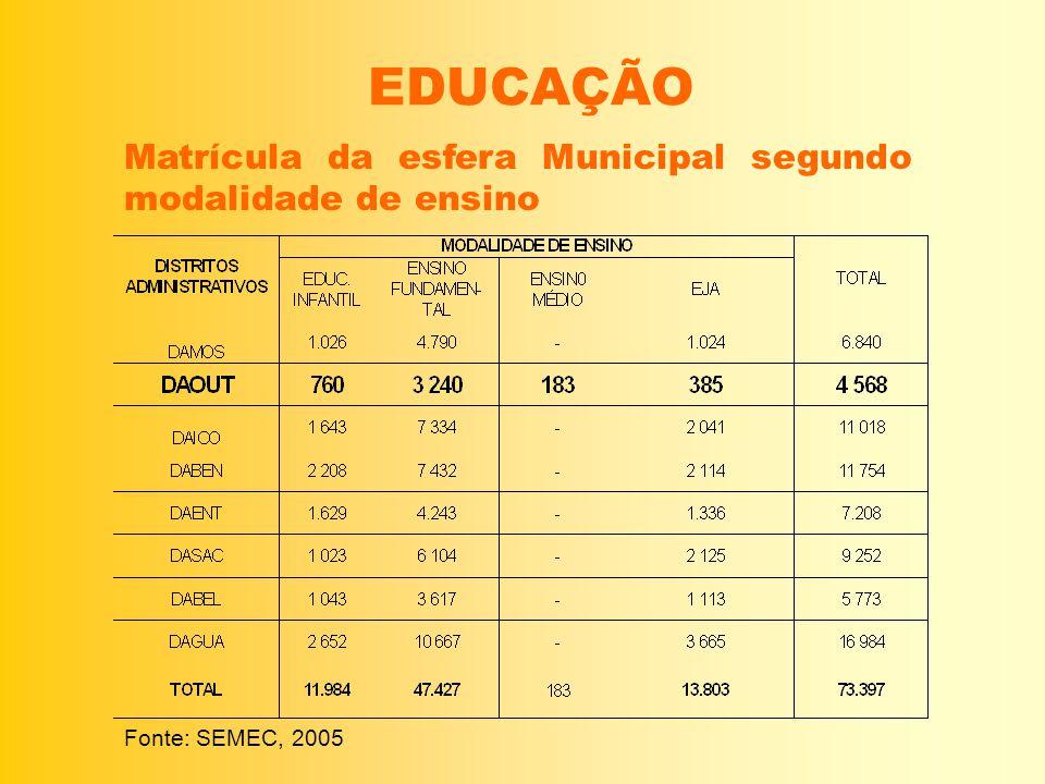 EDUCAÇÃO Matrícula da esfera Municipal segundo modalidade de ensino