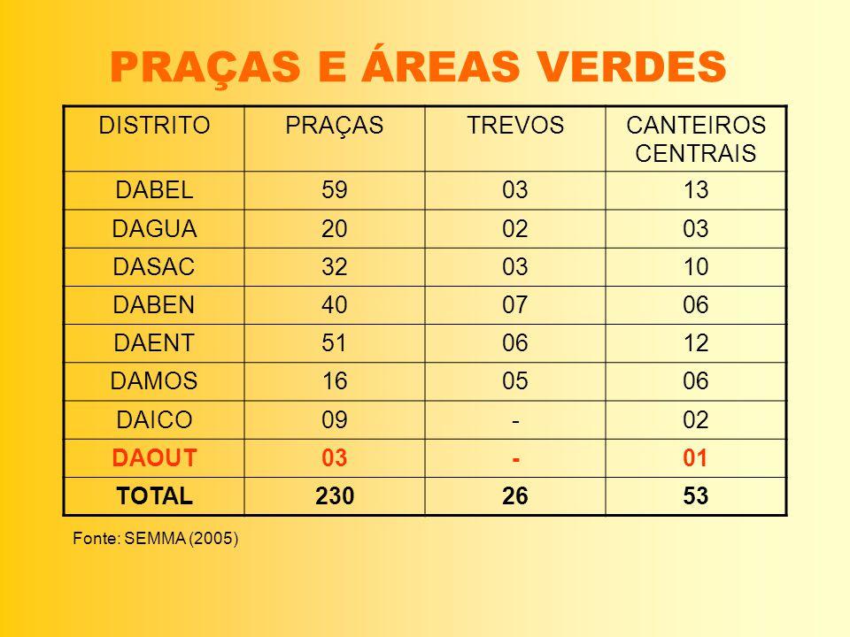 PRAÇAS E ÁREAS VERDES DISTRITO PRAÇAS TREVOS CANTEIROS CENTRAIS DABEL