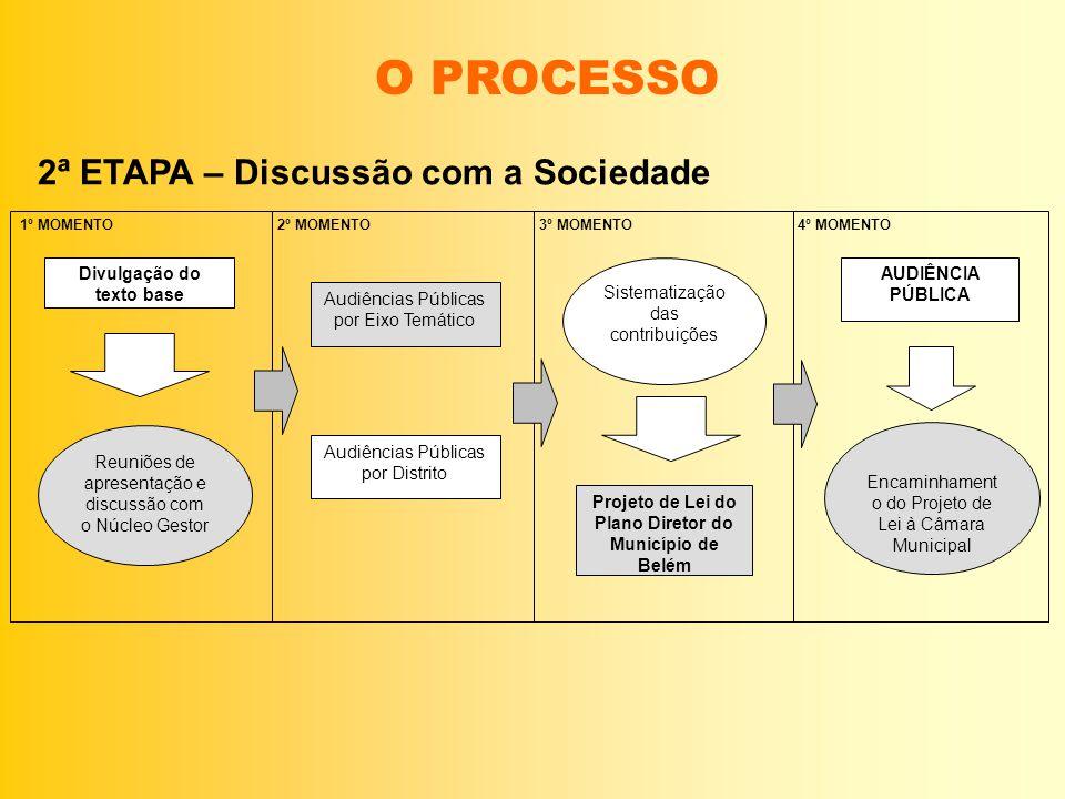 O PROCESSO 2ª ETAPA – Discussão com a Sociedade