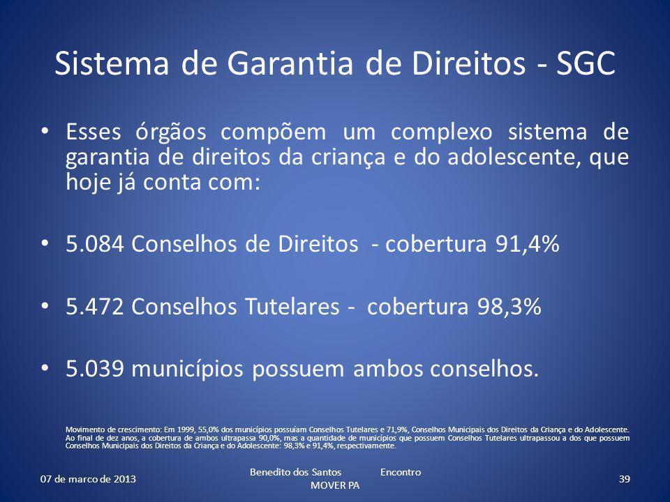 Sistema de Garantia de Direitos - SGC