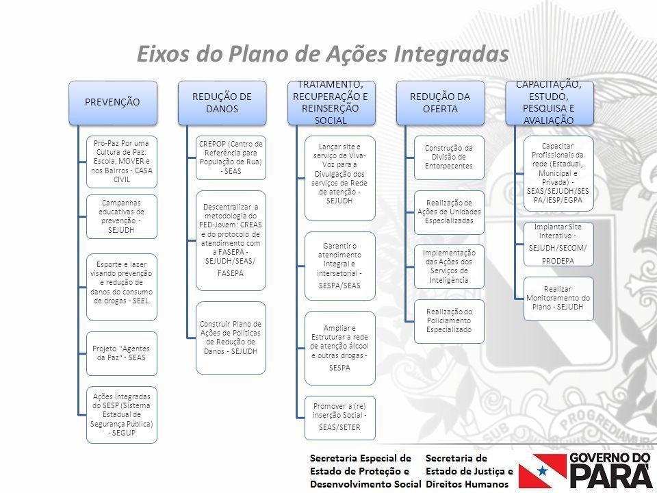 Eixos do Plano de Ações Integradas