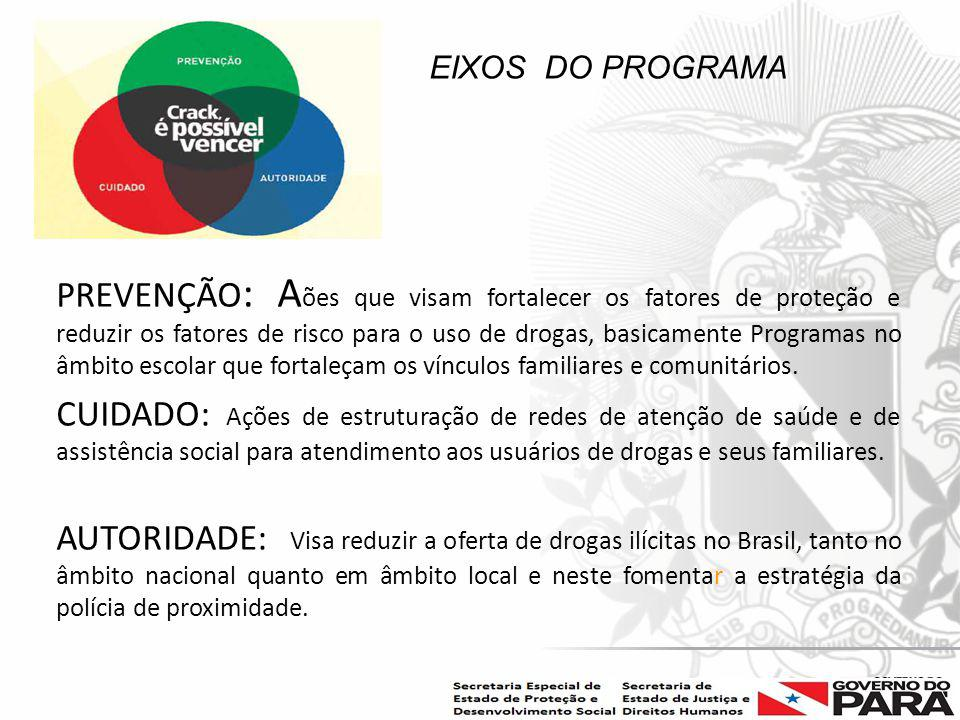 EIXOS DO PROGRAMA