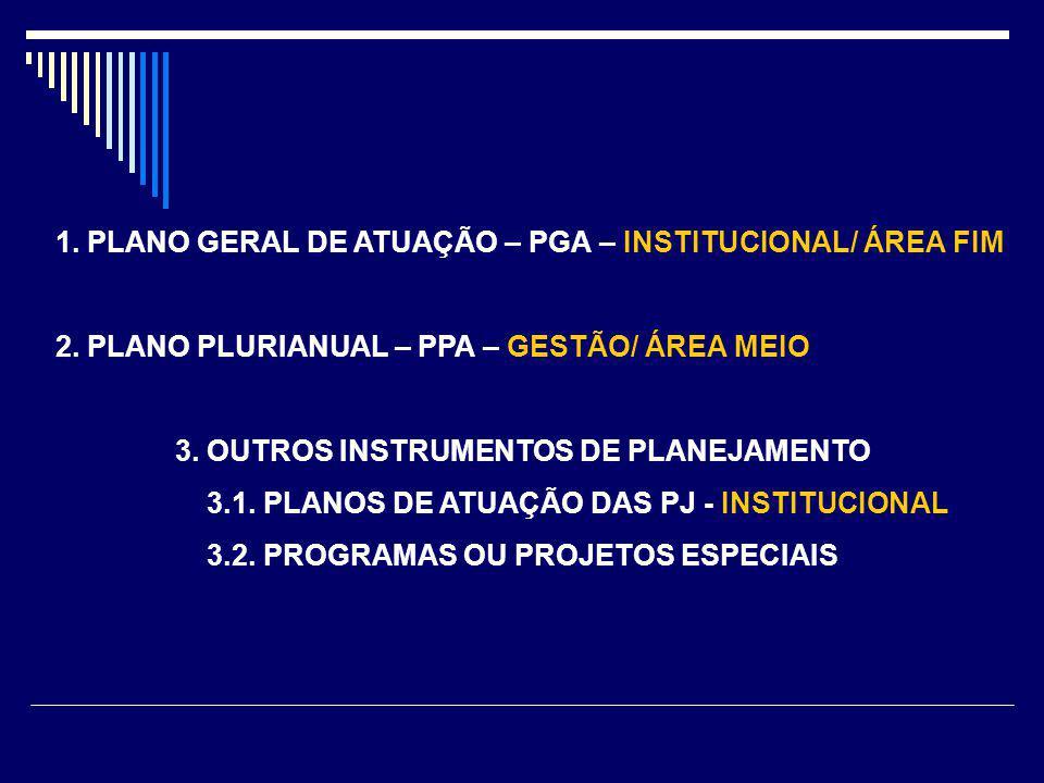 1. PLANO GERAL DE ATUAÇÃO – PGA – INSTITUCIONAL/ ÁREA FIM