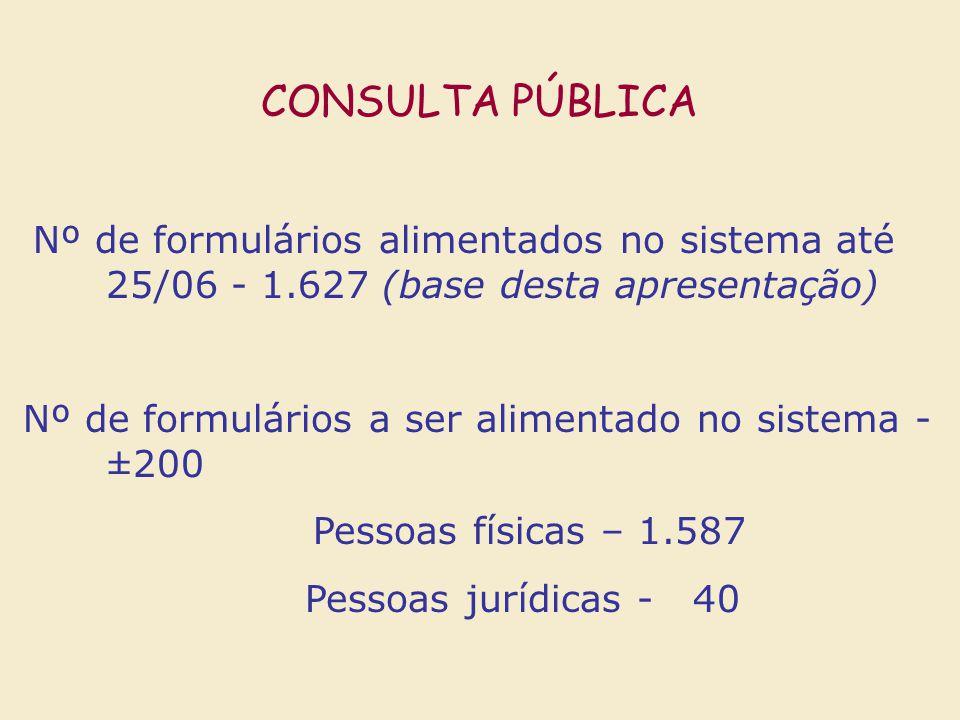 CONSULTA PÚBLICA Nº de formulários alimentados no sistema até 25/06 - 1.627 (base desta apresentação)