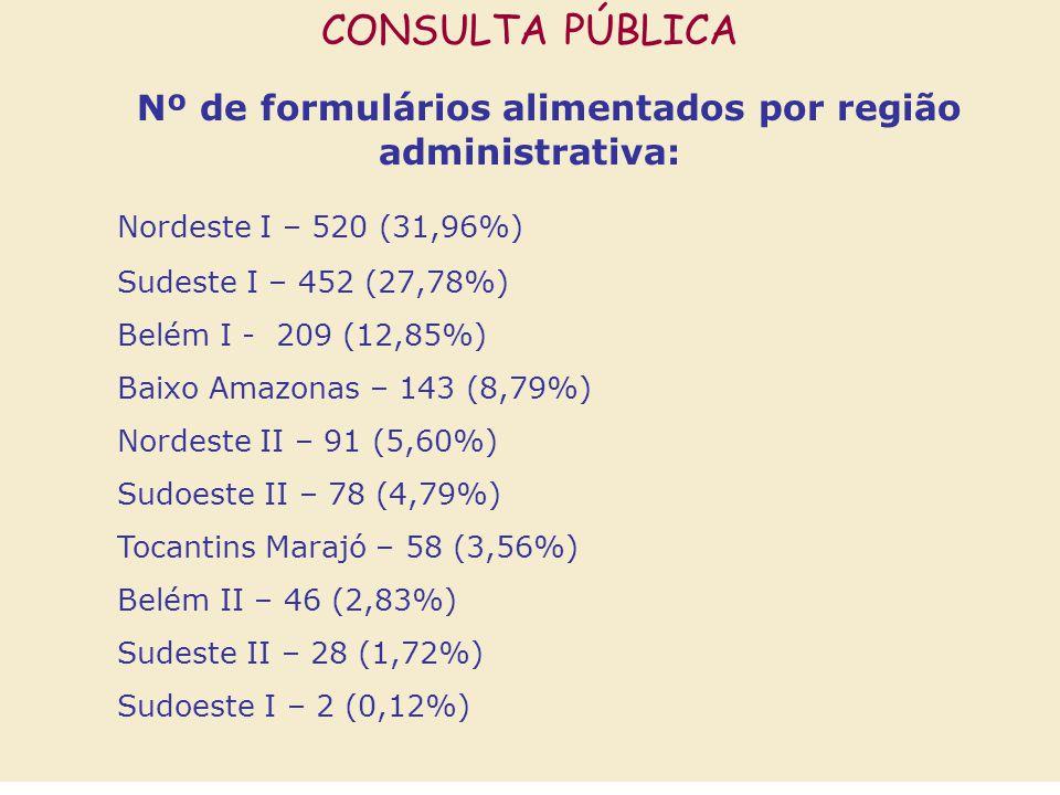 Nº de formulários alimentados por região administrativa: