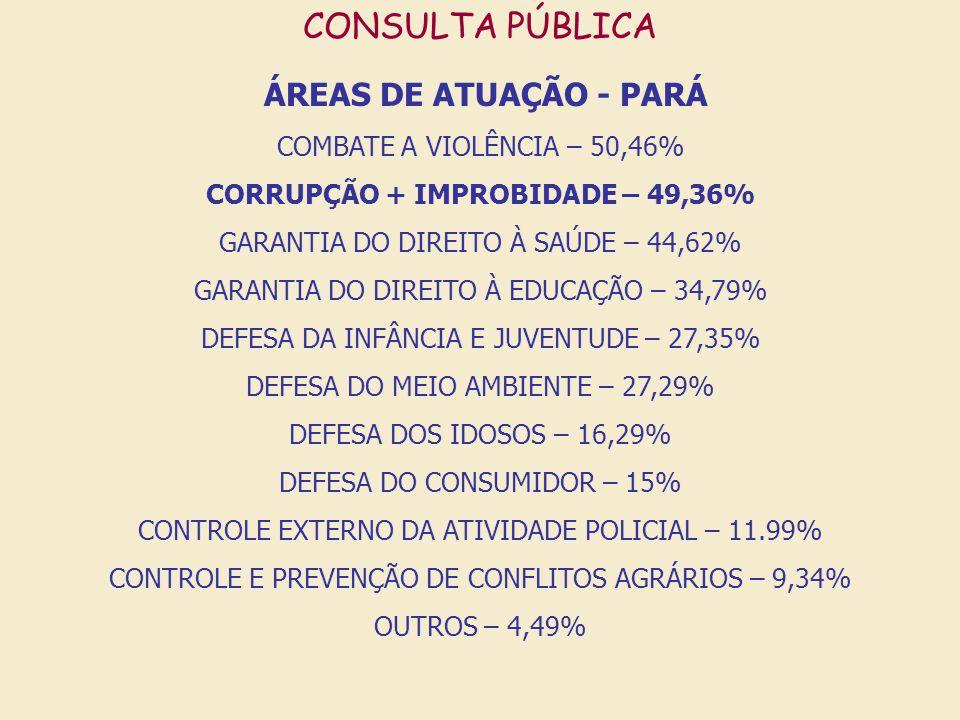 CORRUPÇÃO + IMPROBIDADE – 49,36%