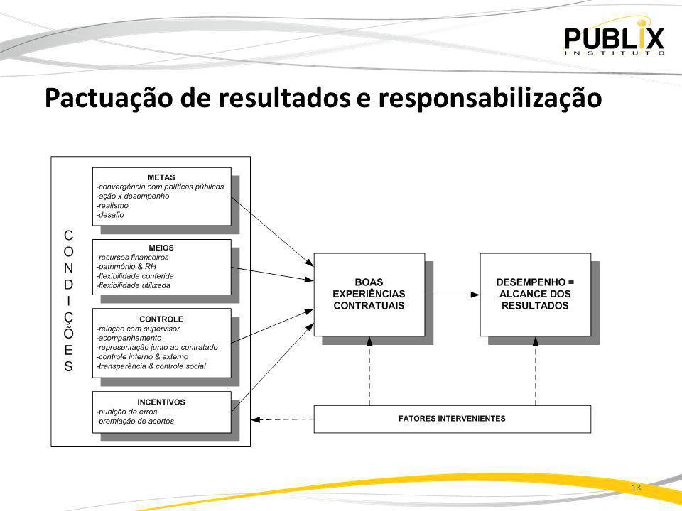 Pactuação de resultados e responsabilização