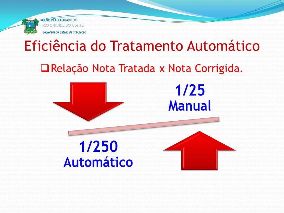 Eficiência do Tratamento Automático