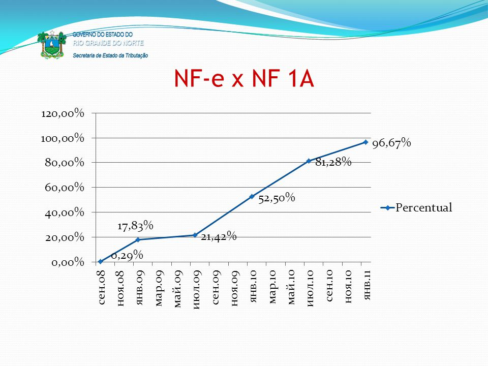 NF-e x NF 1A 9