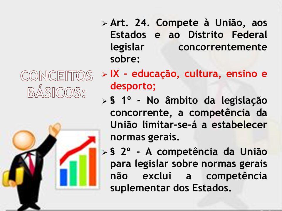 Art. 24. Compete à União, aos Estados e ao Distrito Federal legislar concorrentemente sobre: