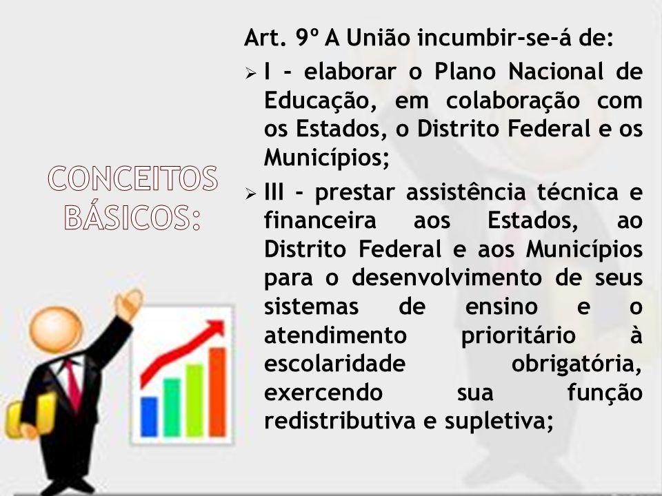 CONCEITOS BÁSICOS: Art. 9º A União incumbir-se-á de: