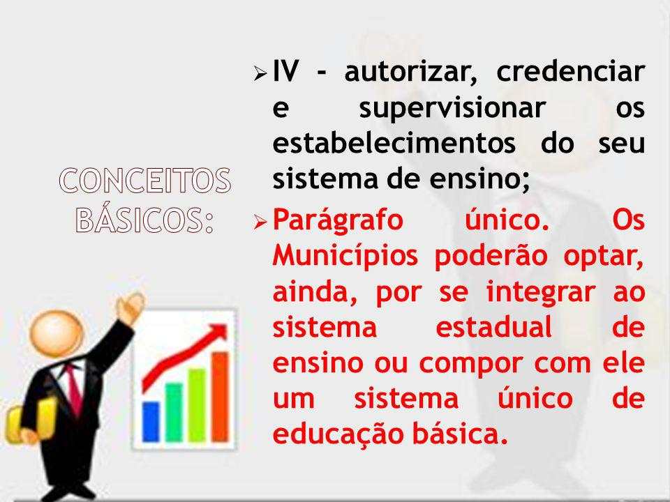 IV - autorizar, credenciar e supervisionar os estabelecimentos do seu sistema de ensino;