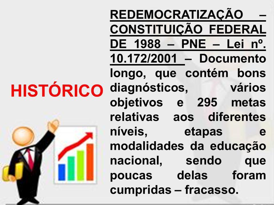 REDEMOCRATIZAÇÃO – CONSTITUIÇÃO FEDERAL DE 1988 – PNE – Lei nº. 10