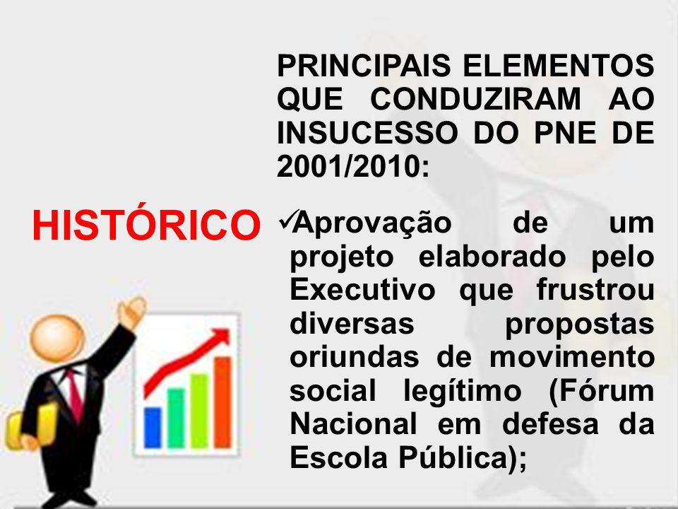 PRINCIPAIS ELEMENTOS QUE CONDUZIRAM AO INSUCESSO DO PNE DE 2001/2010: