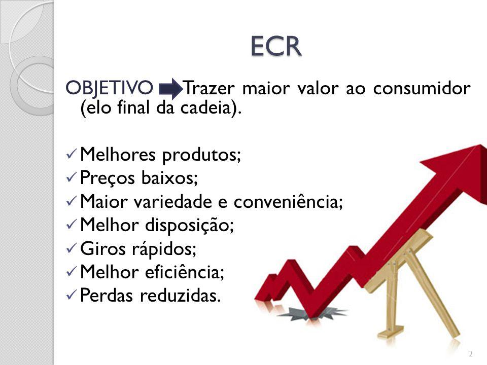 ECR OBJETIVO Trazer maior valor ao consumidor (elo final da cadeia).
