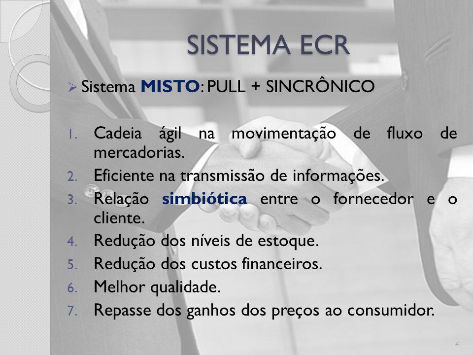 SISTEMA ECR Sistema MISTO: PULL + SINCRÔNICO