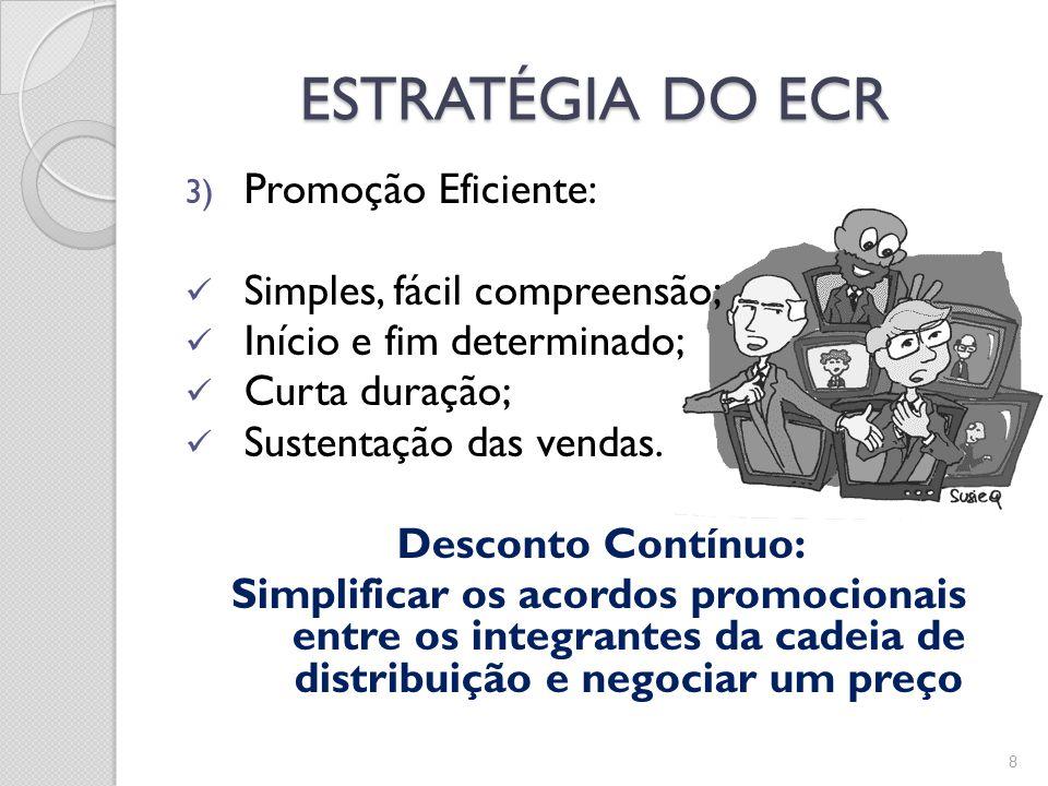 ESTRATÉGIA DO ECR Promoção Eficiente: Simples, fácil compreensão;