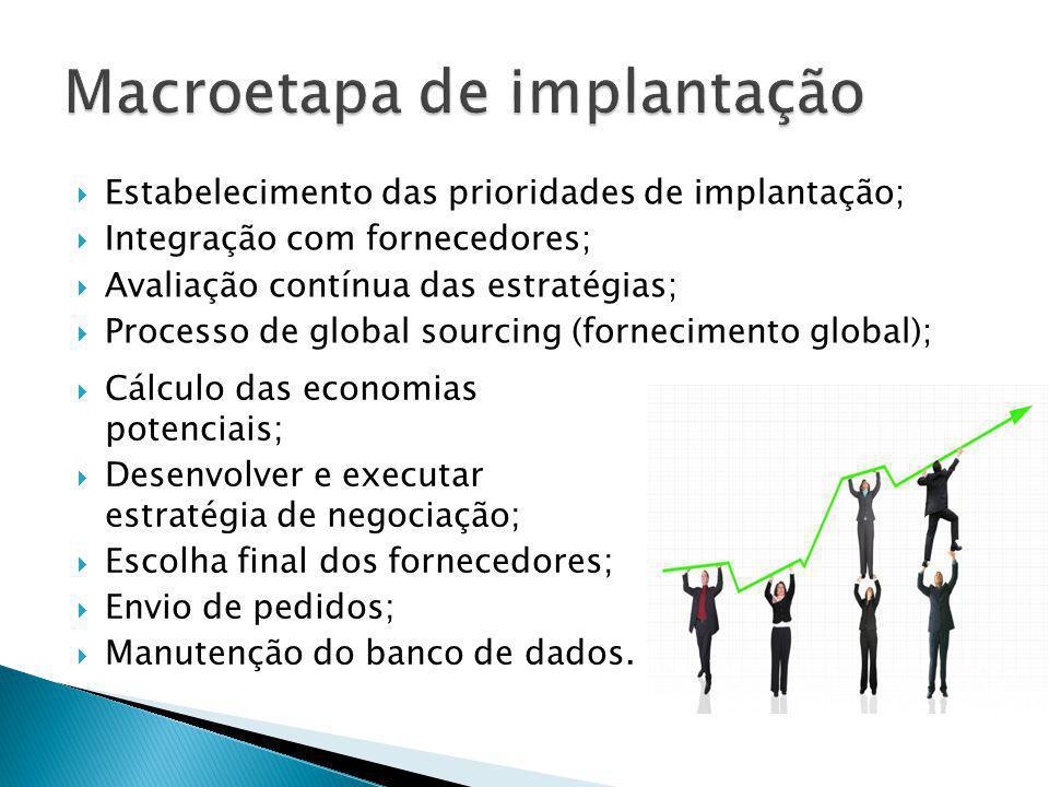 Macroetapa de implantação