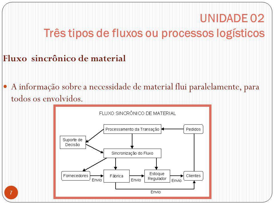 UNIDADE 02 Três tipos de fluxos ou processos logísticos