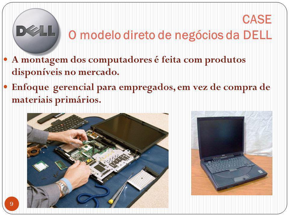 CASE O modelo direto de negócios da DELL