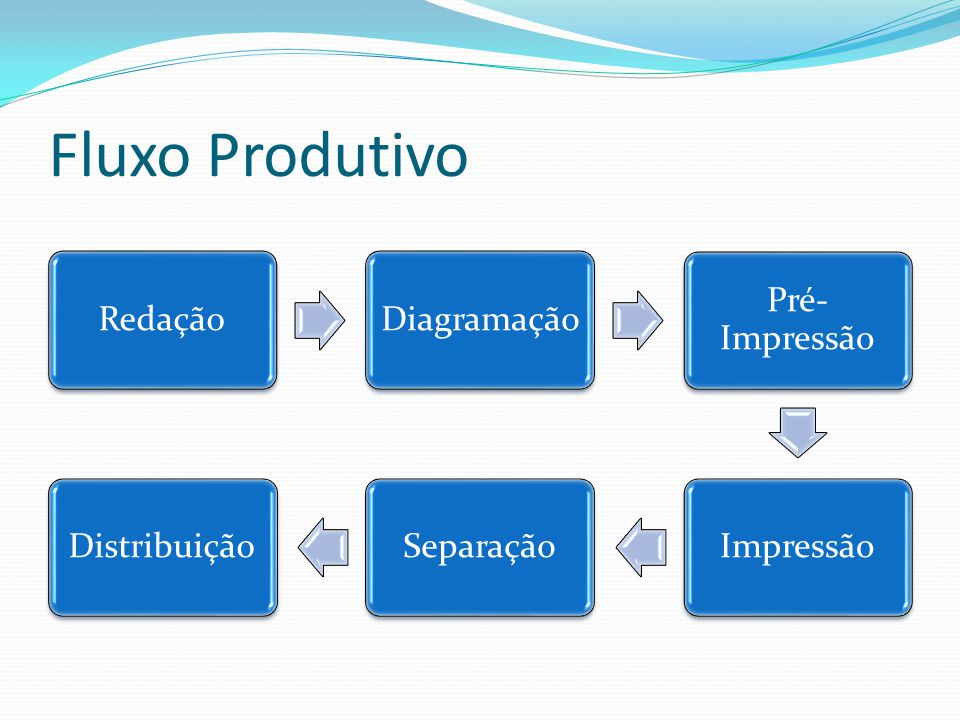 Fluxo Produtivo Redação Diagramação Pré-Impressão Impressão Separação