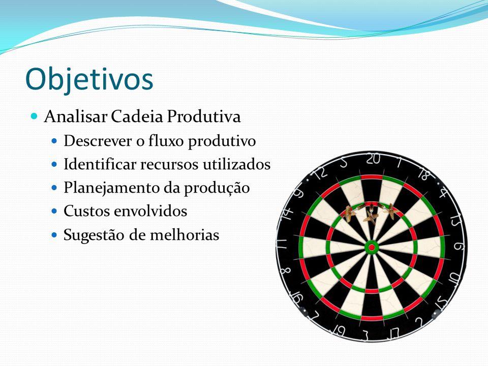 Objetivos Analisar Cadeia Produtiva Descrever o fluxo produtivo