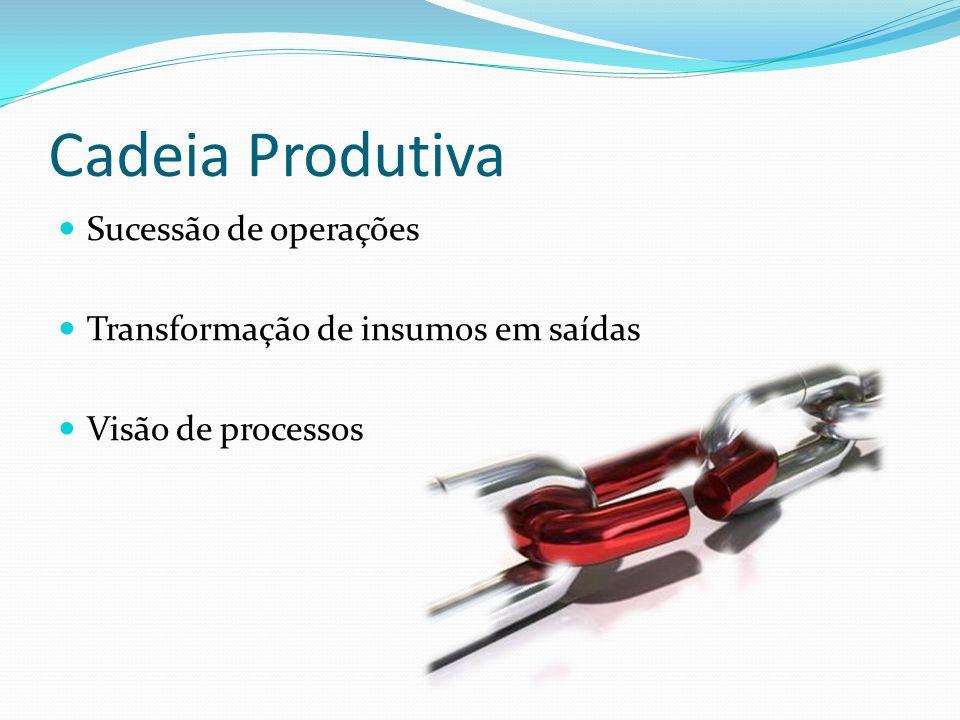 Cadeia Produtiva Sucessão de operações