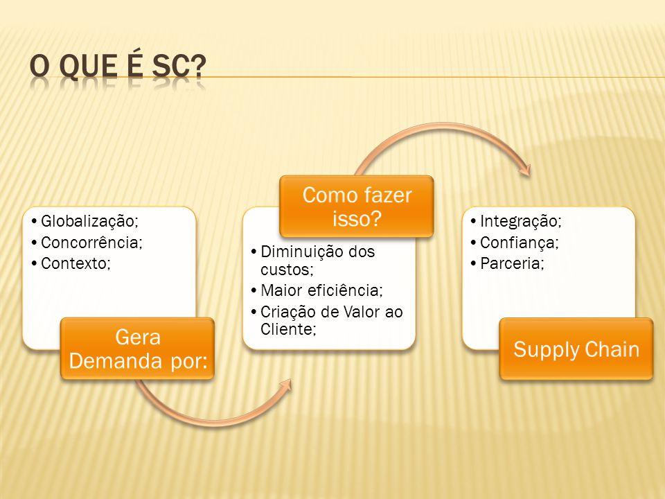 O que é SC Como fazer isso Gera Demanda por: Supply Chain