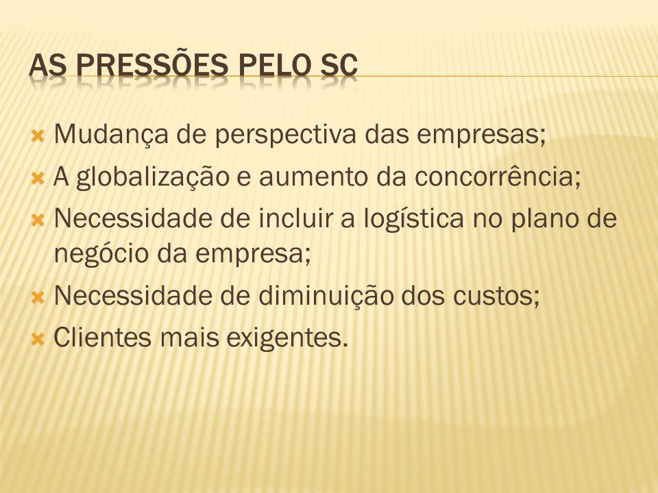 As pressões pelo SC Mudança de perspectiva das empresas;