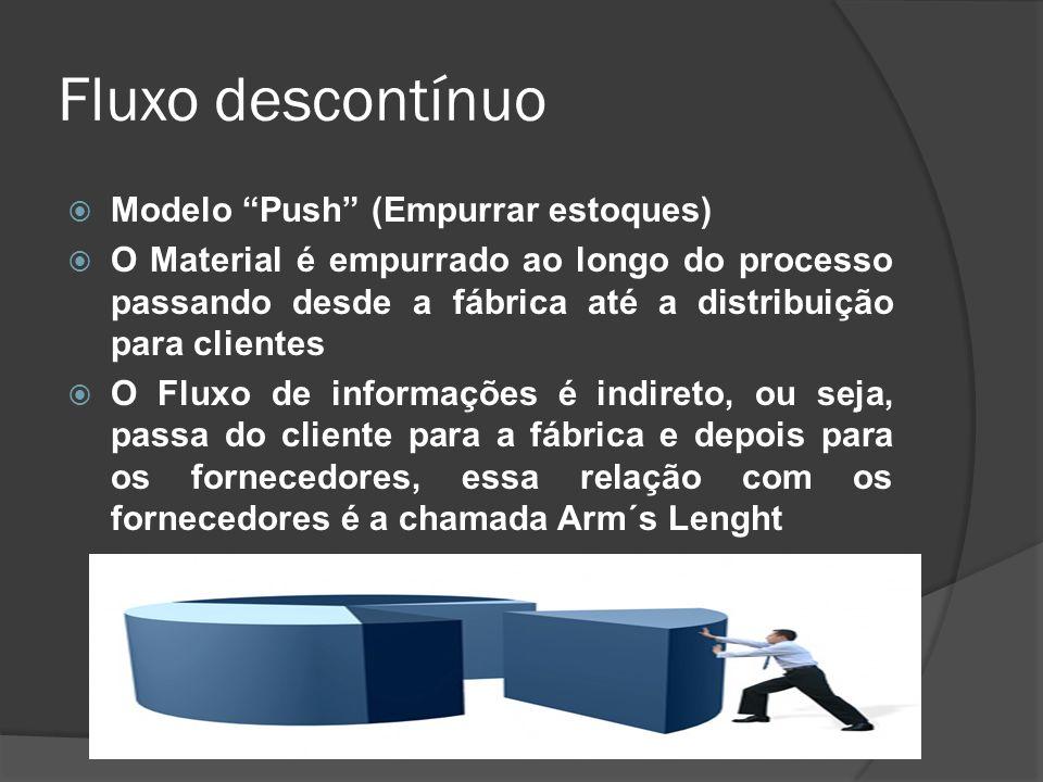 Fluxo descontínuo Modelo Push (Empurrar estoques)