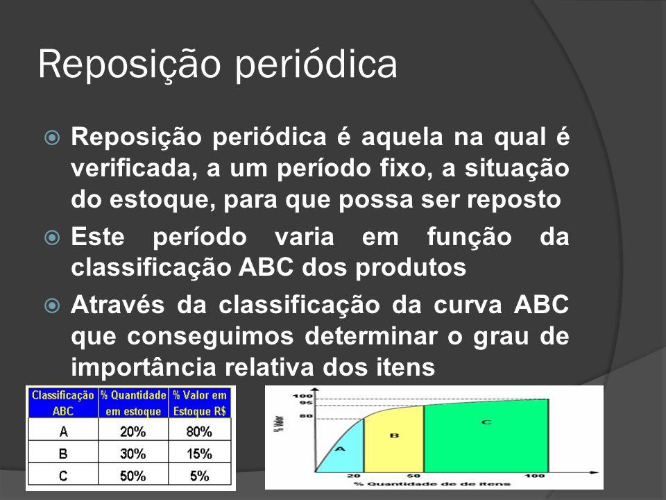 Reposição periódica Reposição periódica é aquela na qual é verificada, a um período fixo, a situação do estoque, para que possa ser reposto.