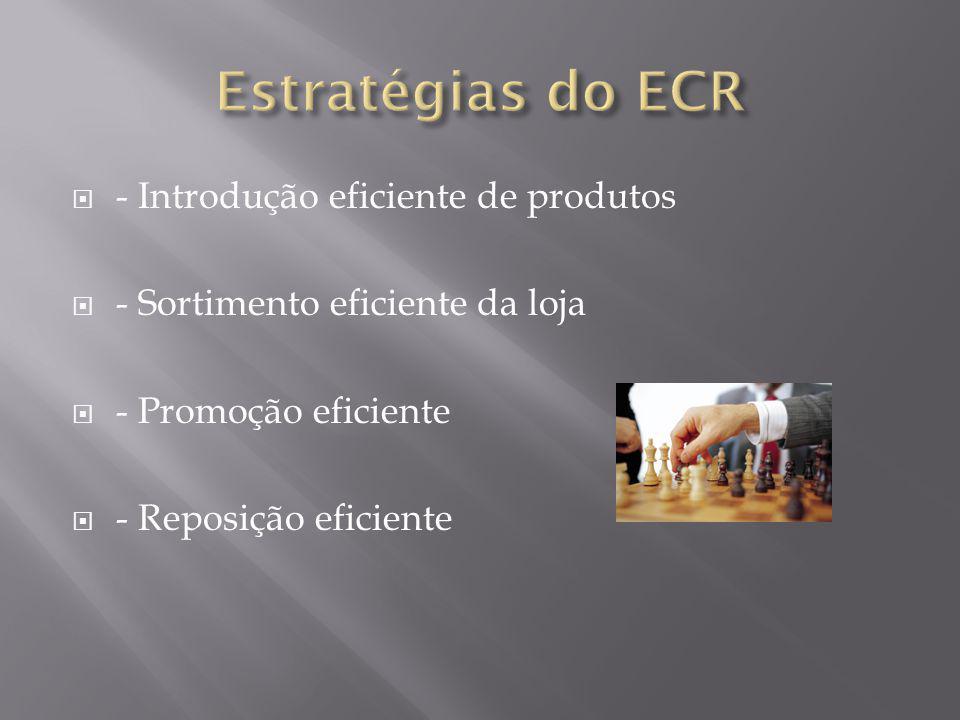 Estratégias do ECR - Introdução eficiente de produtos
